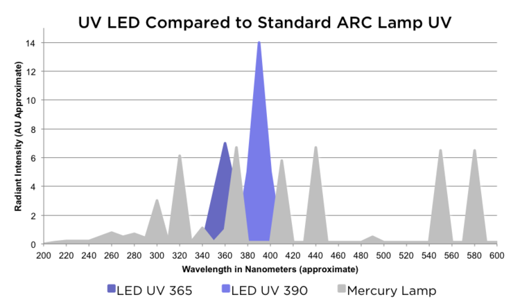 uv-led-compared-to-standard-uv-wavelengths