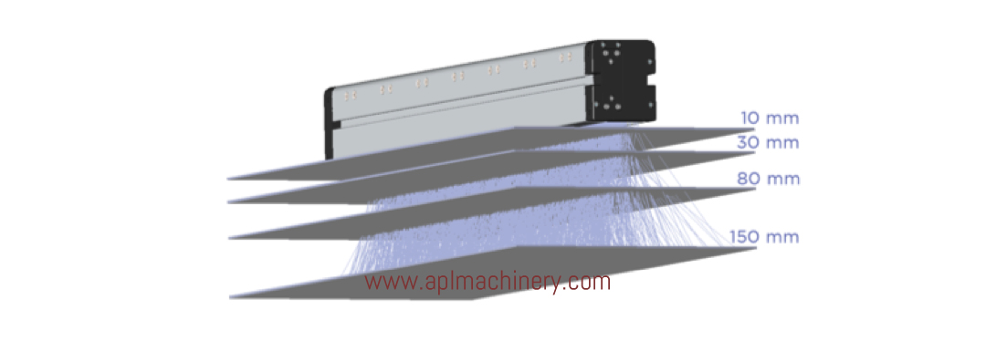 AMS Peak LED UV Optics Provide Effective Curing Distance Range