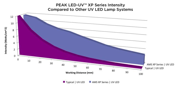 ams-peak-led-uv-optical-range